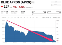 Blue Apron Stock Falls