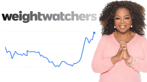 In June Weight Watchers stock sees a huge increase.